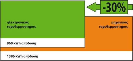 Εξοικονόμηση ενέργειας SOLCORE